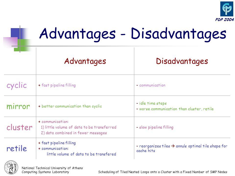 tile advantages and disadvantages