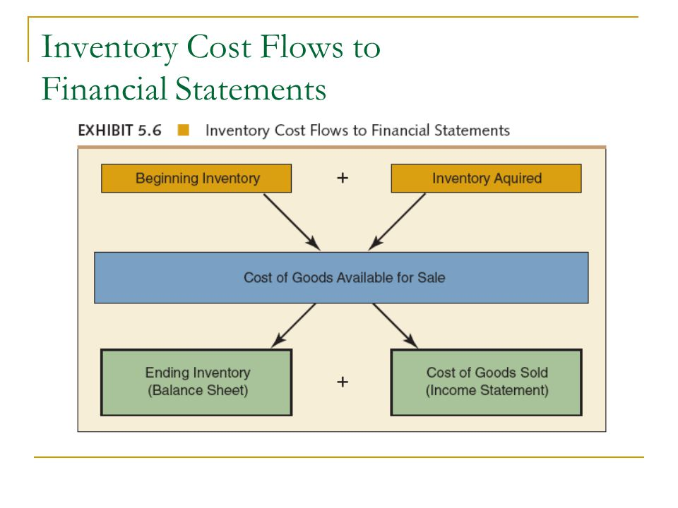 Inventory Cost Flows to Financial Statements