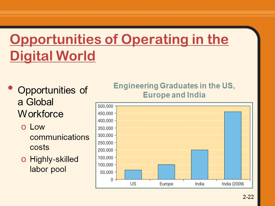 2-22 Opportunities of Operating in the Digital World Opportunities of a Global Workforce o Low communications costs o Highly-skilled labor pool Engineering Graduates in the US, Europe and India