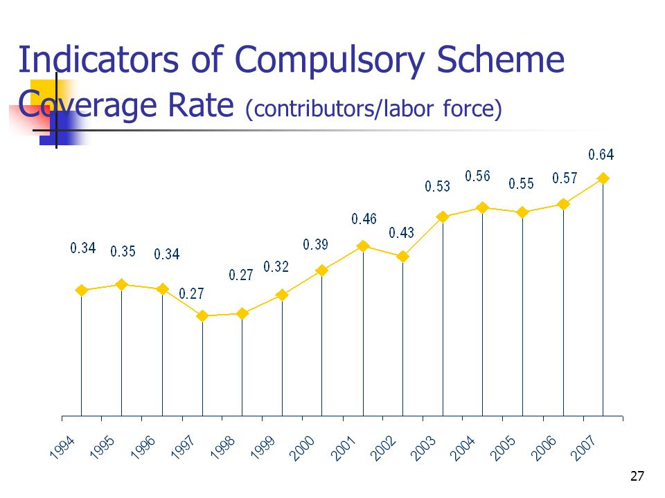 27 Indicators of Compulsory Scheme C overage Rate (contributors/labor force)