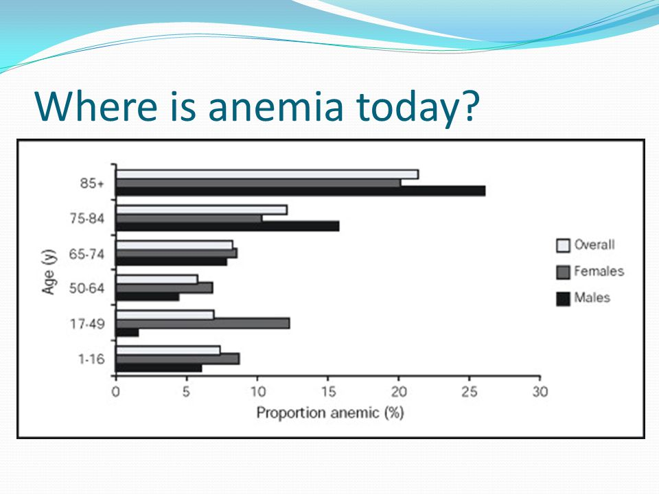 Where is anemia today