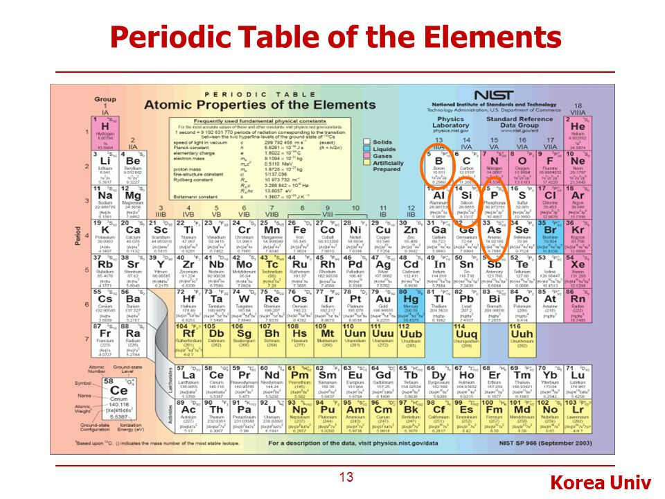 Lecture 2 logic gates prof taeweon suh computer science 13 korea univ periodic table of the elements 13 urtaz Images