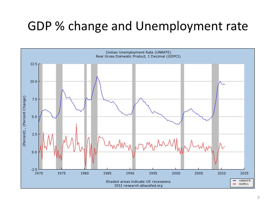 GDP % change and Unemployment rate 9