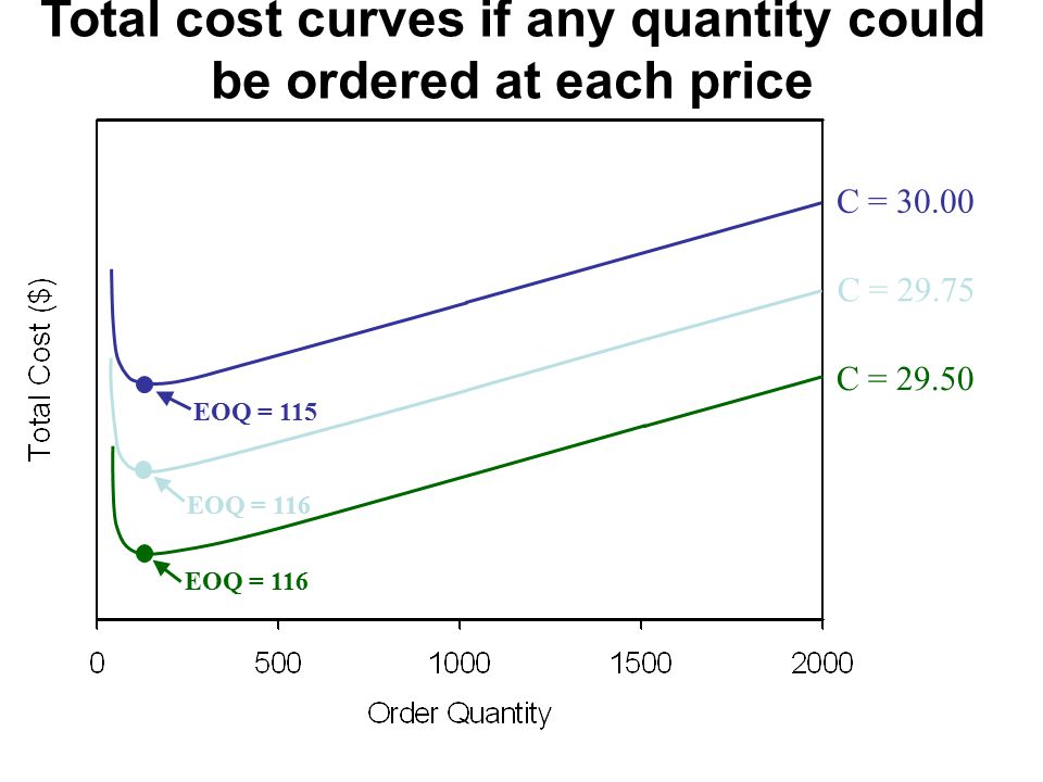 Total cost curves if any quantity could be ordered at each price C = EOQ = 115 C = EOQ = 116 C = EOQ = 116