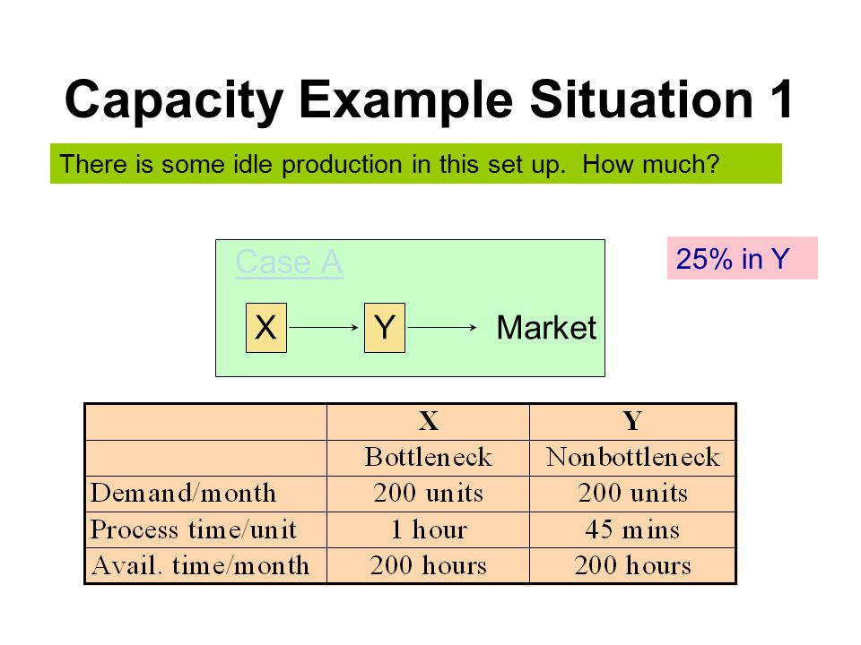 Capacity Example Situation 1 XY Market Case A There is some idle production in this set up.