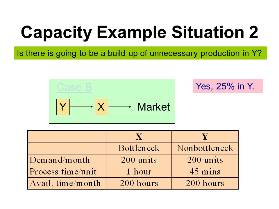 Capacity Example Situation 2 YX Market Case B Is there is going to be a build up of unnecessary production in Y.