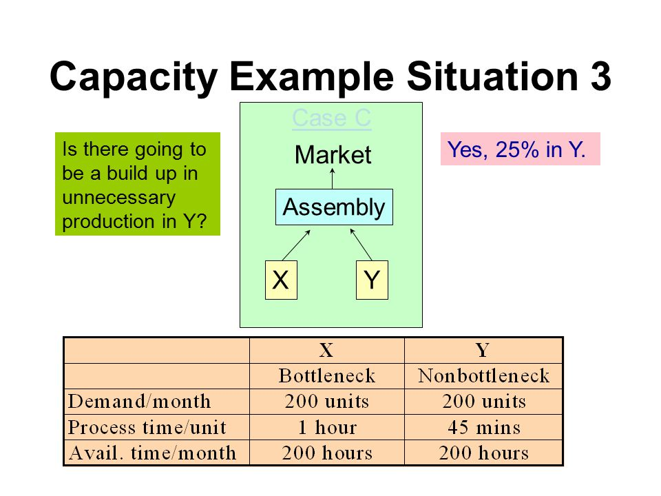 Capacity Example Situation 3 XY Assembly Market Case C Is there going to be a build up in unnecessary production in Y.