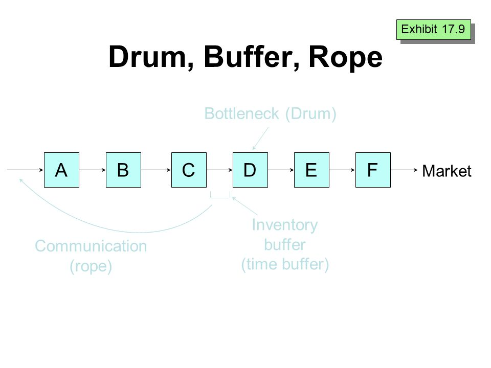 Drum, Buffer, Rope ABCDEF Bottleneck (Drum) Inventory buffer (time buffer) Communication (rope) Market Exhibit 17.9
