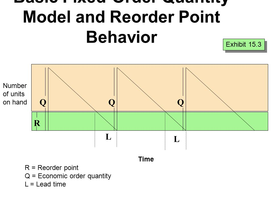 Basic Fixed-Order Quantity Model and Reorder Point Behavior Exhibit 15.3 R = Reorder point Q = Economic order quantity L = Lead time L L QQQ R Time Number of units on hand