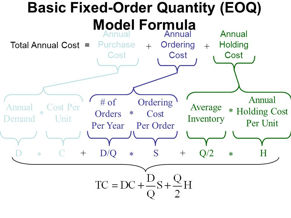 Basic Fixed-Order Quantity (EOQ) Model Formula C * H * Q/2+S * DD/Q+ Average Inventory Annual Holding Cost Per Unit * # of Orders Per Year * Ordering Cost Per Order Annual Demand Cost Per Unit * Total Annual Cost = Annual Purchase Cost Annual Ordering Cost Annual Holding Cost ++