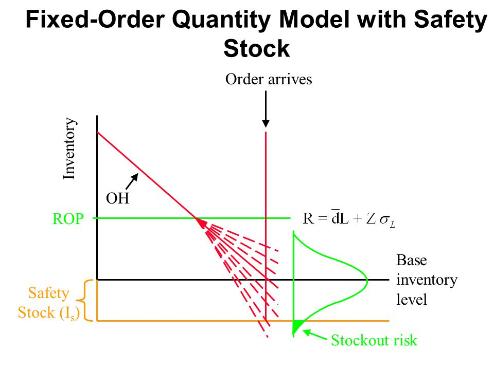 Fixed-Order Quantity Model with Safety Stock Inventory ROP OH Base inventory level Order arrives Safety Stock (I s ) Stockout risk