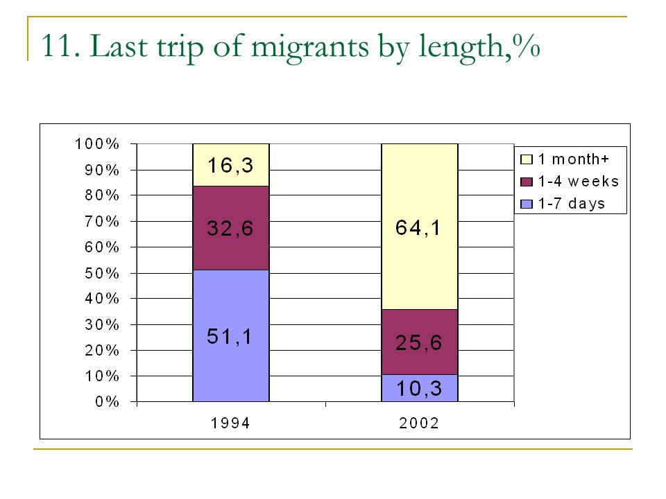 11. Last trip of migrants by length,%