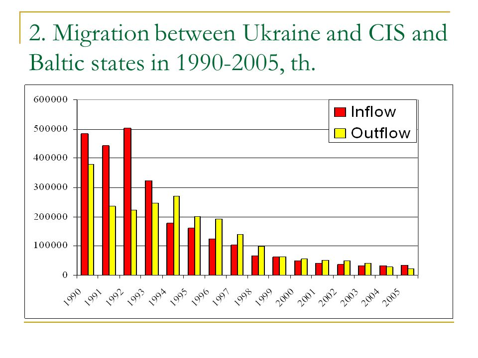 2. Migration between Ukraine and CIS and Baltic states in , th.