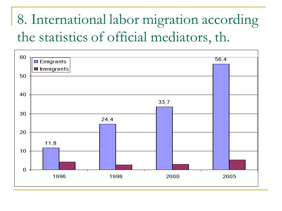 8. International labor migration according the statistics of official mediators, th.