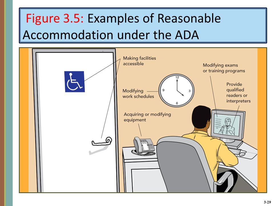 3-29 Figure 3.5: Examples of Reasonable Accommodation under the ADA