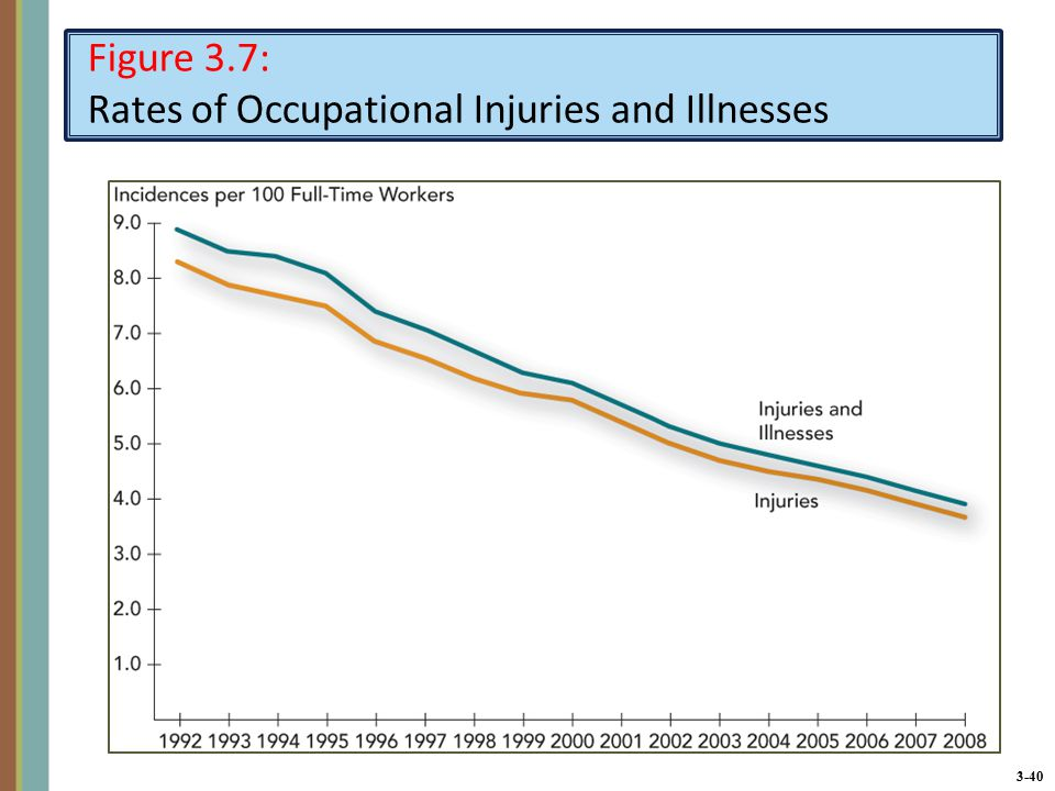 3-40 Figure 3.7: Rates of Occupational Injuries and Illnesses