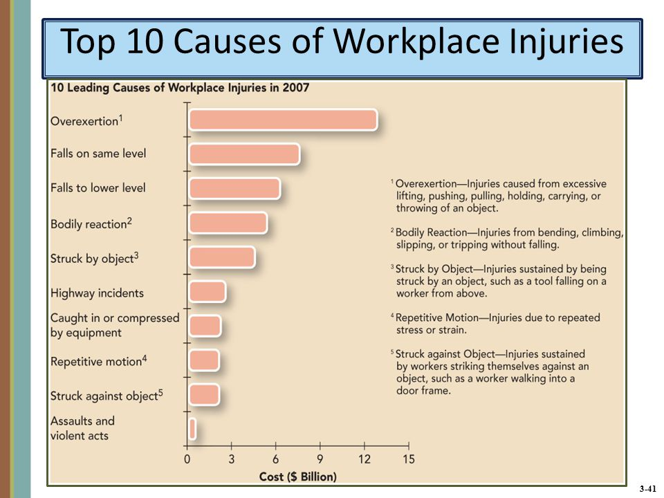 3-41 Top 10 Causes of Workplace Injuries