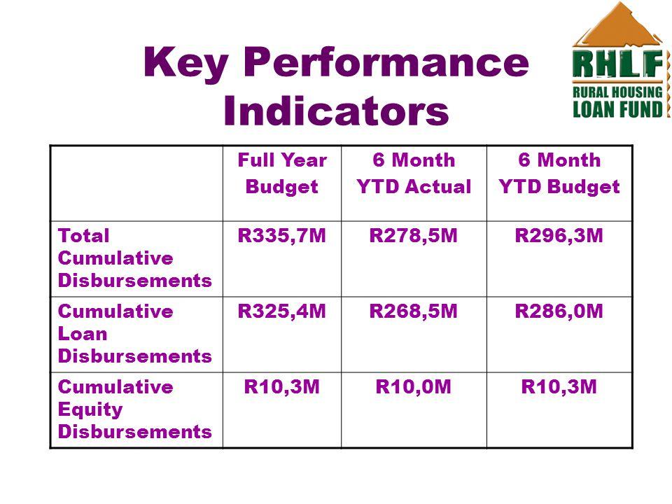 Key Performance Indicators Full Year Budget 6 Month YTD Actual 6 Month YTD Budget Total Cumulative Disbursements R335,7MR278,5MR296,3M Cumulative Loan Disbursements R325,4MR268,5MR286,0M Cumulative Equity Disbursements R10,3MR10,0MR10,3M