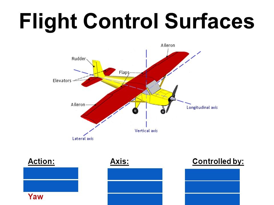 Flight Control Surfaces Action:Axis:Controlled by: RollLongitudinalAilerons PitchLateralElevators YawVerticalRudder