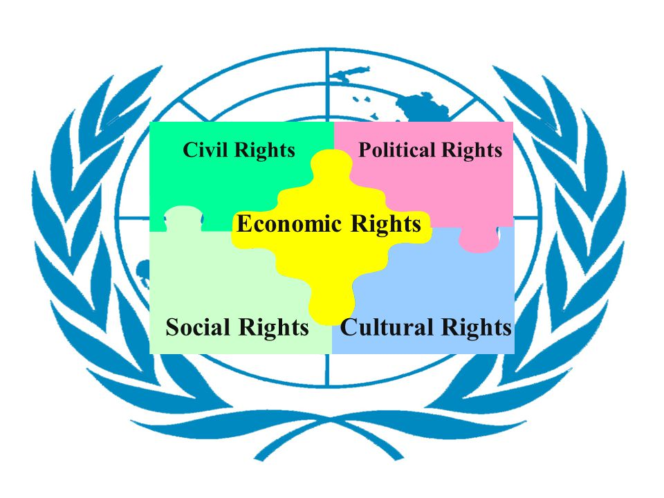 Economic Rights Cultural RightsSocial Rights Civil RightsPolitical Rights