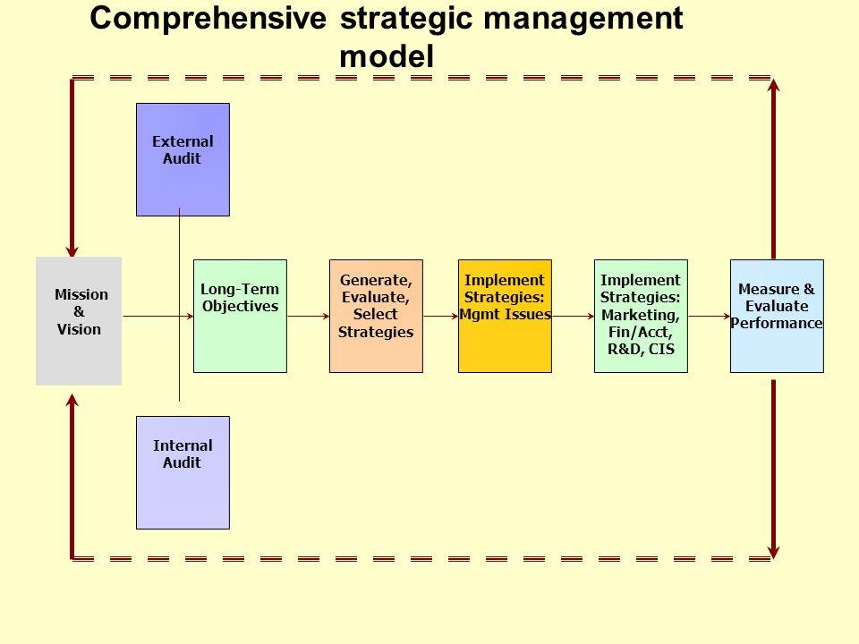 a term paper on strategic management