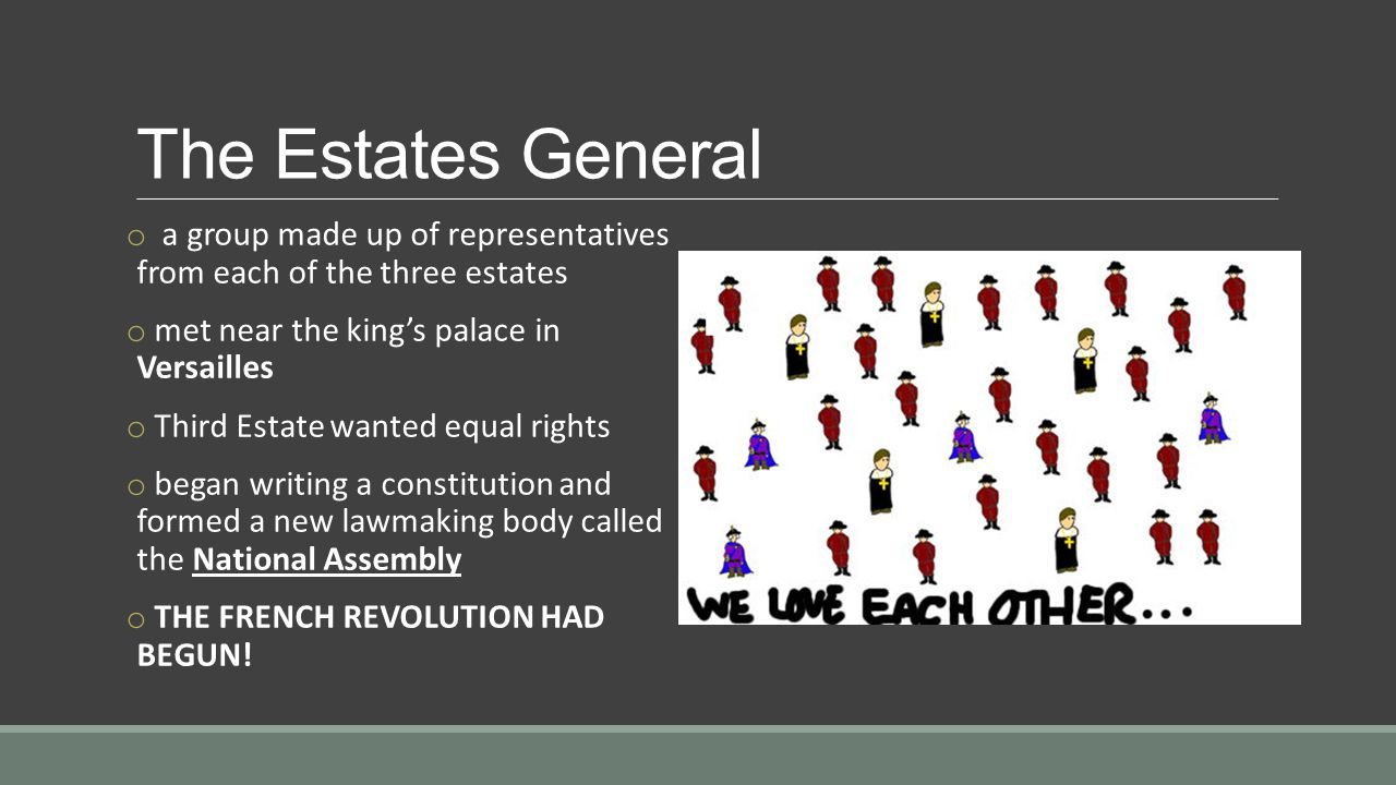 The Estates General o a group made up of representatives from each of the three estates o met near the king's palace in Versailles o Third Estate wanted equal rights o began writing a constitution and formed a new lawmaking body called the National Assembly o THE FRENCH REVOLUTION HAD BEGUN!