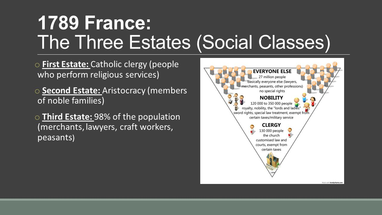 1789 France: The Three Estates (Social Classes) o First Estate: Catholic clergy (people who perform religious services) o Second Estate: Aristocracy (members of noble families) o Third Estate: 98% of the population (merchants, lawyers, craft workers, peasants )
