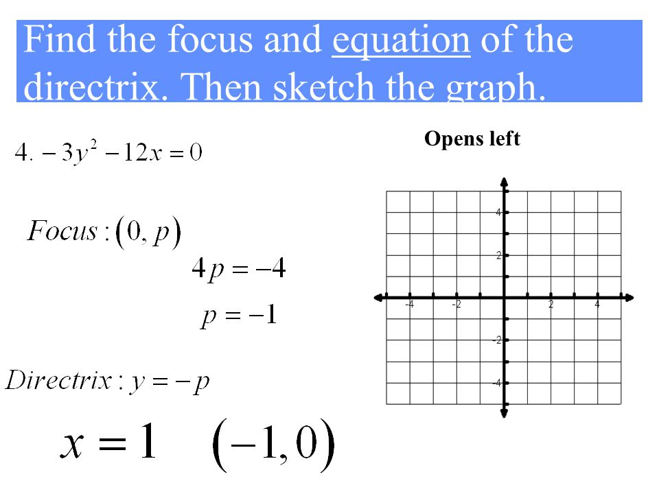 Find the focus and equation of the directrix. Then sketch the graph. Opens left