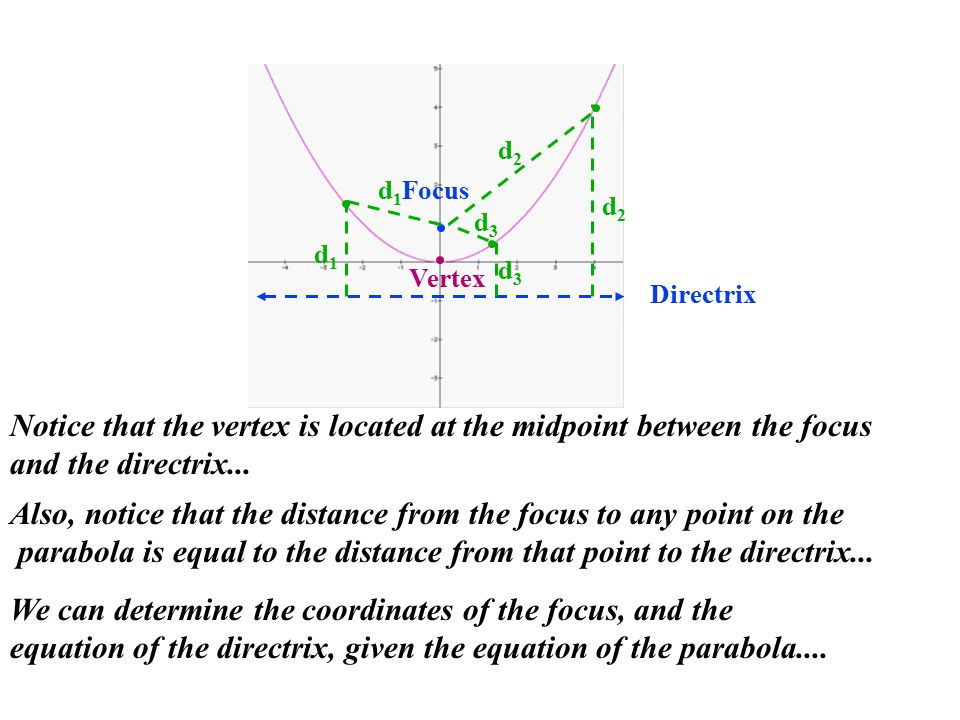 Directrix Focus d1d1 d1d1 d2d2 d2d2 d3d3 d3d3 Also, notice that the distance from the focus to any point on the parabola is equal to the distance from that point to the directrix...