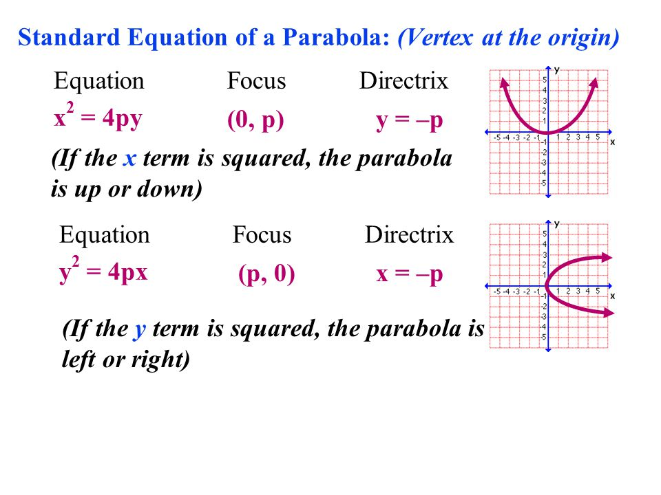 Standard Equation of a Parabola: (Vertex at the origin) EquationFocusDirectrix x 2 = 4py (0, p)y = –p EquationFocusDirectrix y 2 = 4px (p, 0)x = –p (If the x term is squared, the parabola is up or down) (If the y term is squared, the parabola is left or right)