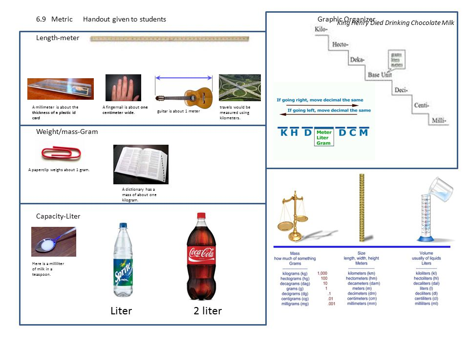 Mighty Measurements Mind Map - Map of us customary system