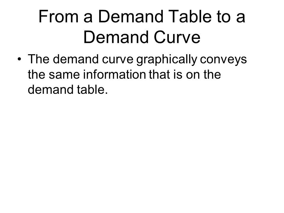 From a Demand Table to a Demand Curve The demand curve graphically conveys the same information that is on the demand table.