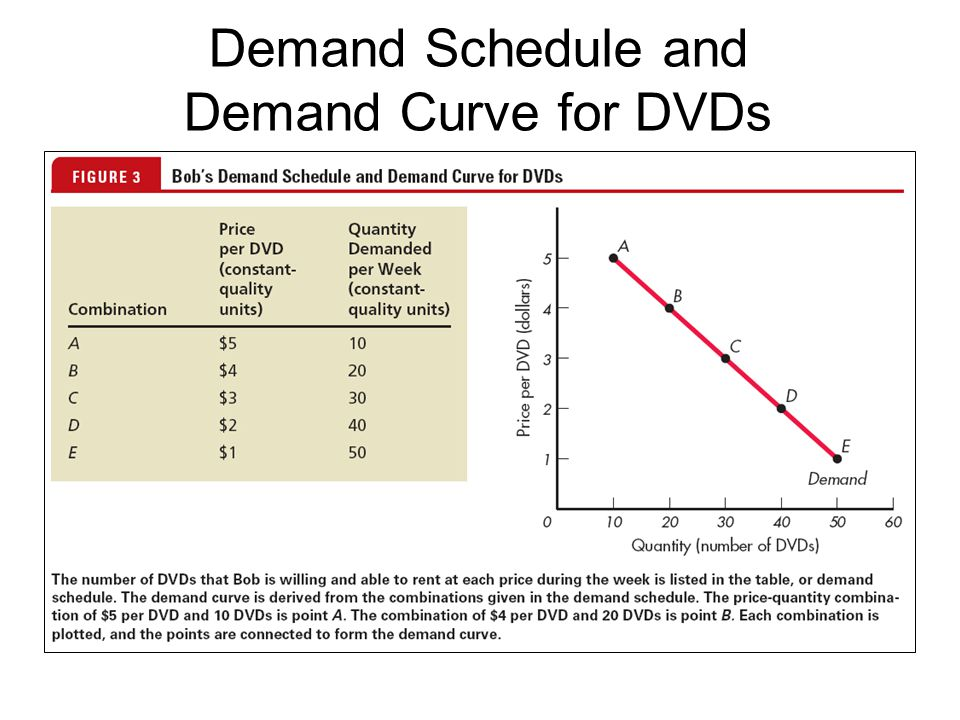 Demand Schedule and Demand Curve for DVDs