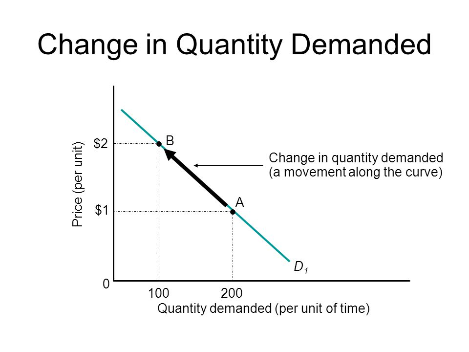 Change in Quantity Demanded D1D1 Change in quantity demanded (a movement along the curve) B 0 Price (per unit) Quantity demanded (per unit of time) 100 $2 $1 200 A