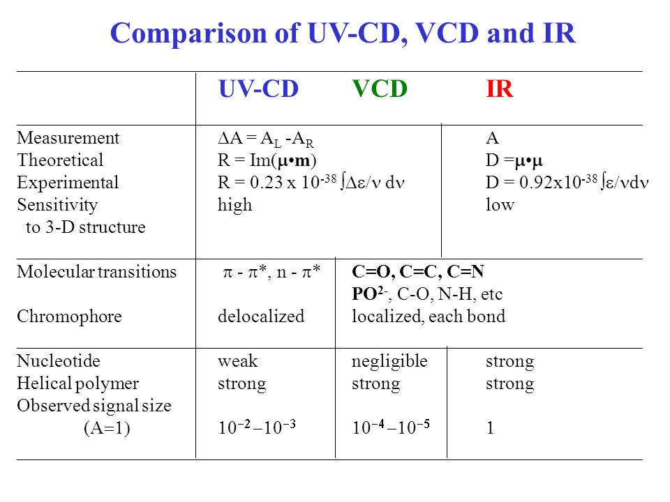 Comparison of UV-CD, VCD and IR ___________________________________________________________________ UV-CDVCD IR ___________________________________________________________________ Measurement  A = A L -A R A TheoreticalR = Im( m  D =   ExperimentalR = 0.23 x ∫  d D = 0.92x ∫  d Sensitivity highlow to 3-D structure ___________________________________________________________________ Molecular transitions  -  *, n -  *C=O, C=C, C=N PO 2-, C-O, N-H, etc Chromophoredelocalizedlocalized, each bond ___________________________________________________________________ Nucleotideweaknegligiblestrong Helical polymerstrongstrongstrong Observed signal size (          ___________________________________________________________________