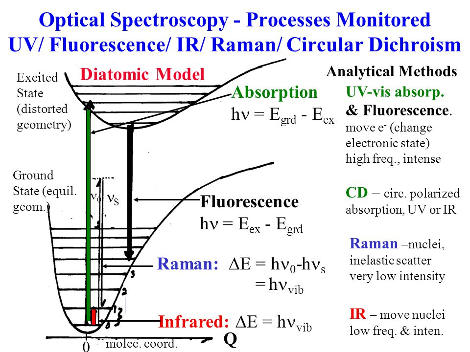 Optical Spectroscopy - Processes Monitored UV/ Fluorescence/ IR/ Raman/ Circular Dichroism IR – move nuclei low freq.