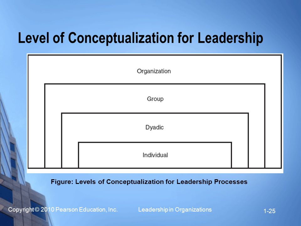 Copyright © 2010 Pearson Education, Inc. Leadership in Organizations 1-25 Level of Conceptualization for Leadership Figure: Levels of Conceptualizatio