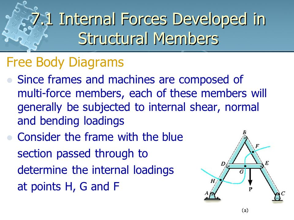 7.1 Internal Forces Developed in Structural Members Free Body Diagrams Since frames and machines are composed of multi-force members, each of these members will generally be subjected to internal shear, normal and bending loadings Consider the frame with the blue section passed through to determine the internal loadings at points H, G and F