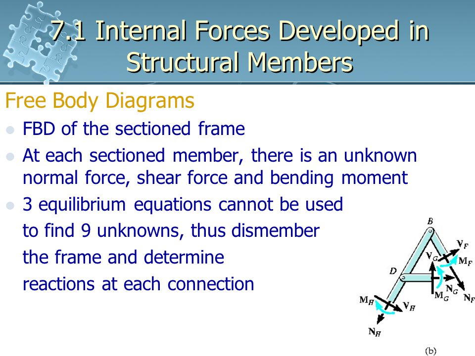 7.1 Internal Forces Developed in Structural Members Free Body Diagrams FBD of the sectioned frame At each sectioned member, there is an unknown normal force, shear force and bending moment 3 equilibrium equations cannot be used to find 9 unknowns, thus dismember the frame and determine reactions at each connection