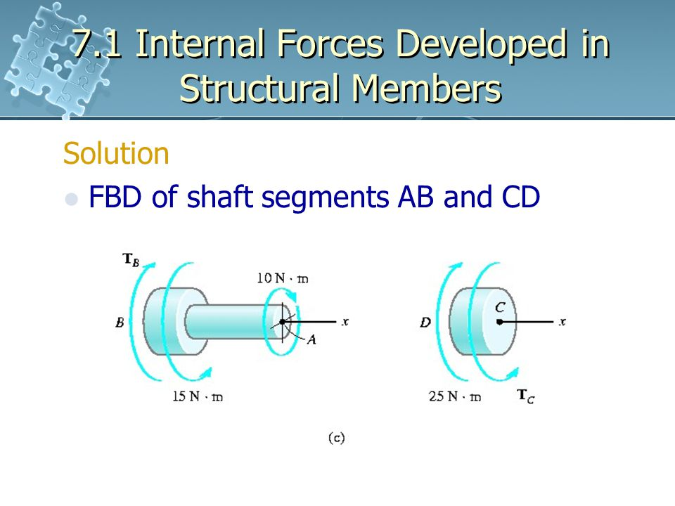 7.1 Internal Forces Developed in Structural Members Solution FBD of shaft segments AB and CD