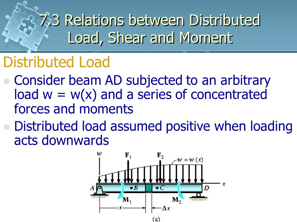 7.3 Relations between Distributed Load, Shear and Moment Distributed Load Consider beam AD subjected to an arbitrary load w = w(x) and a series of concentrated forces and moments Distributed load assumed positive when loading acts downwards