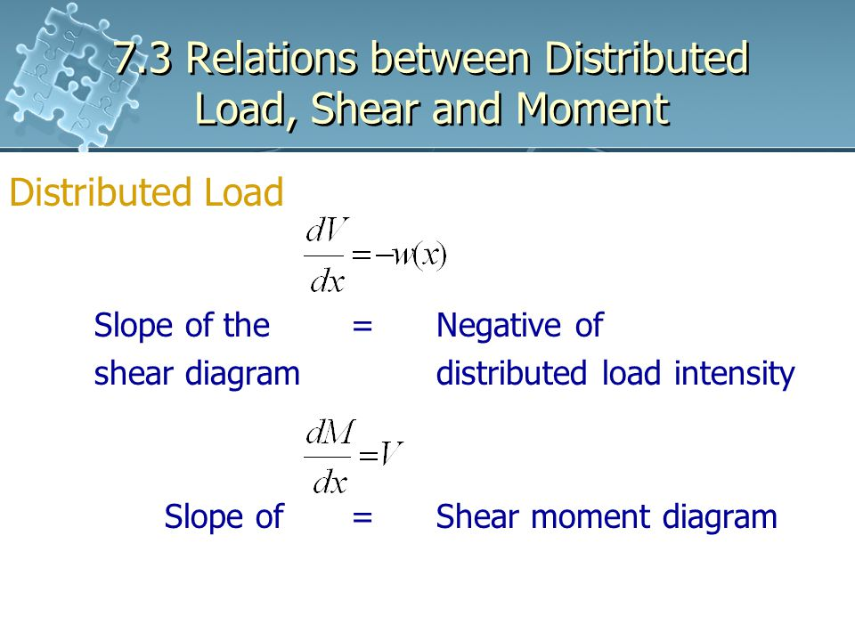 7.3 Relations between Distributed Load, Shear and Moment Distributed Load Slope of the =Negative of shear diagram distributed load intensity Slope of = Shear moment diagram