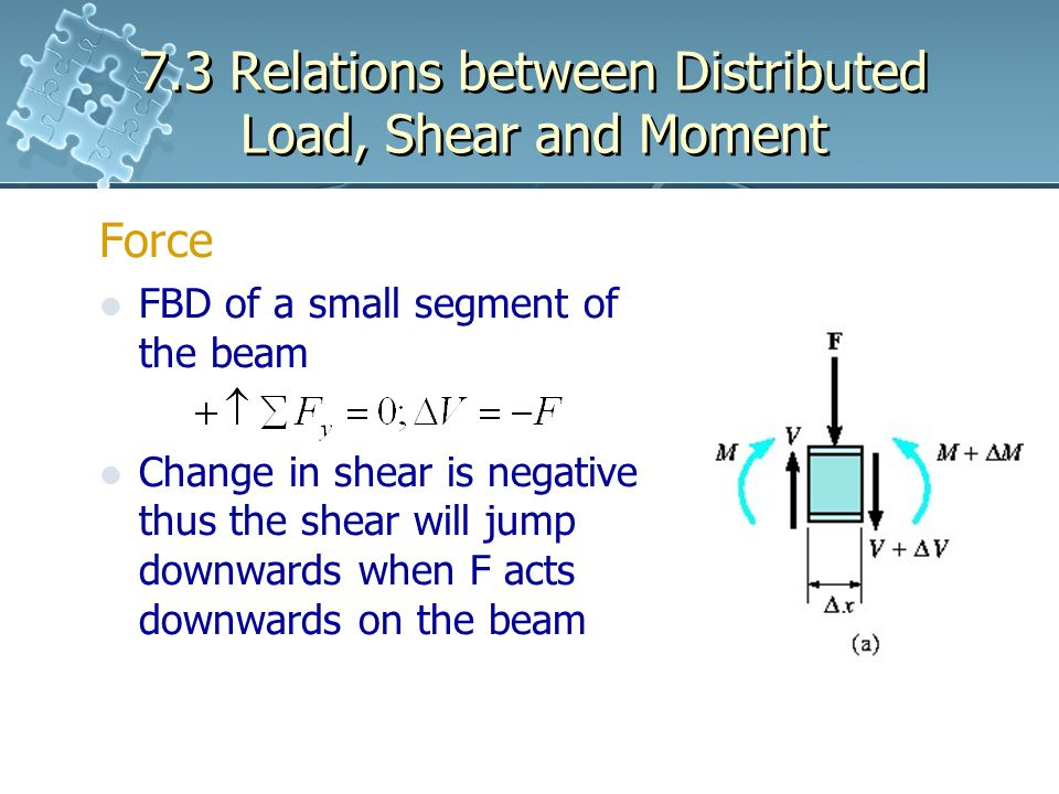 7.3 Relations between Distributed Load, Shear and Moment Force FBD of a small segment of the beam Change in shear is negative thus the shear will jump downwards when F acts downwards on the beam
