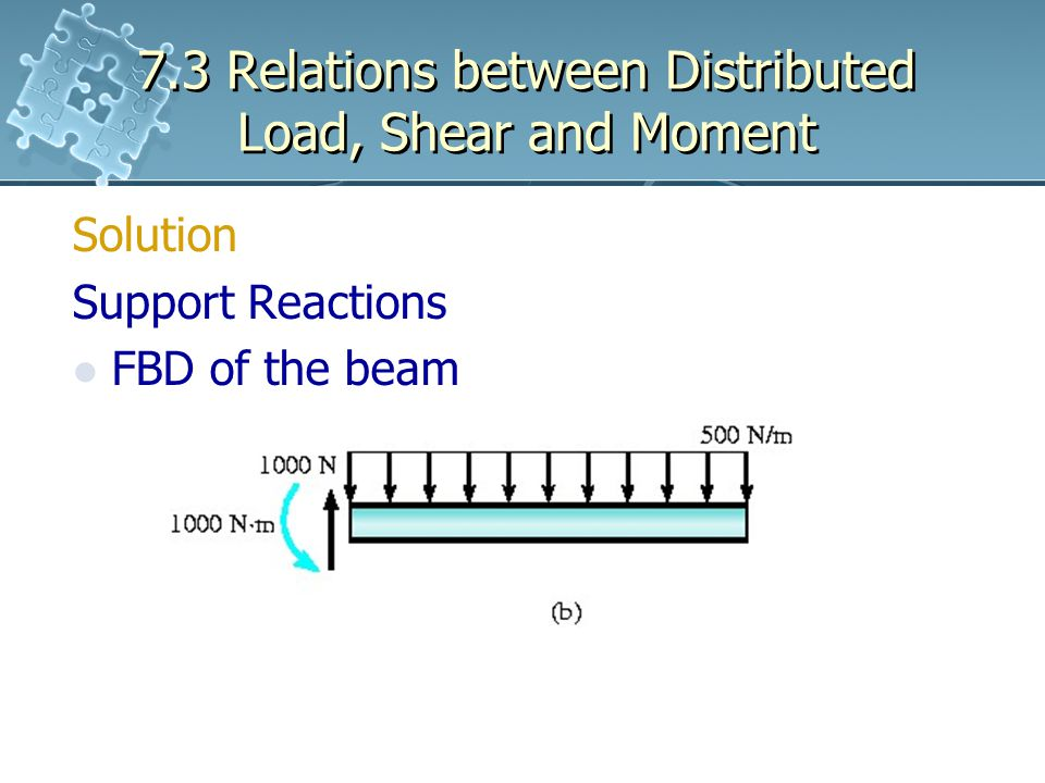 7.3 Relations between Distributed Load, Shear and Moment Solution Support Reactions FBD of the beam