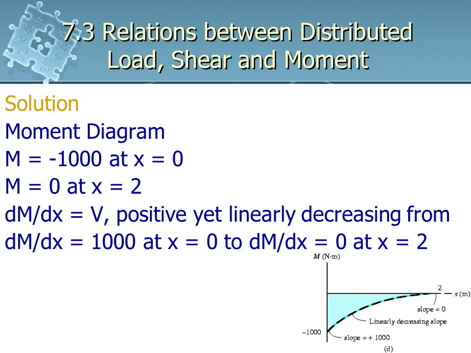 7.3 Relations between Distributed Load, Shear and Moment Solution Moment Diagram M = -1000 at x = 0 M = 0 at x = 2 dM/dx = V, positive yet linearly decreasing from dM/dx = 1000 at x = 0 to dM/dx = 0 at x = 2