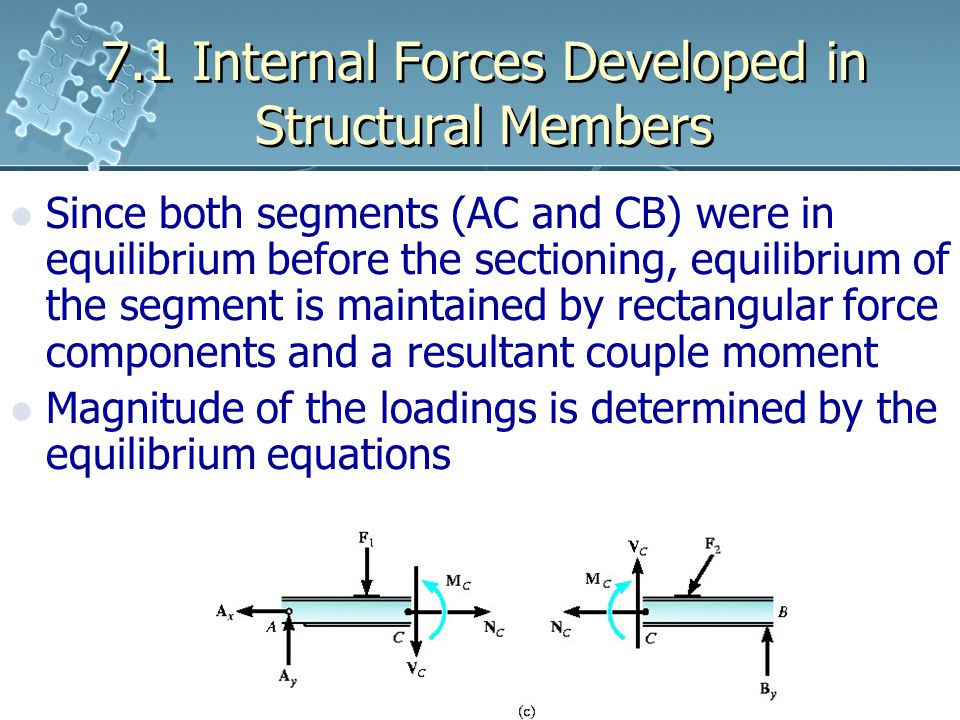 7.1 Internal Forces Developed in Structural Members Since both segments (AC and CB) were in equilibrium before the sectioning, equilibrium of the segment is maintained by rectangular force components and a resultant couple moment Magnitude of the loadings is determined by the equilibrium equations