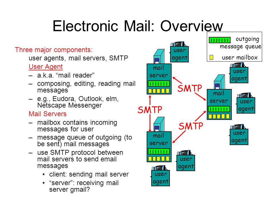 Electronic Mail: Overview Three major components: user agents, mail servers, SMTP User Agent –a.k.a.