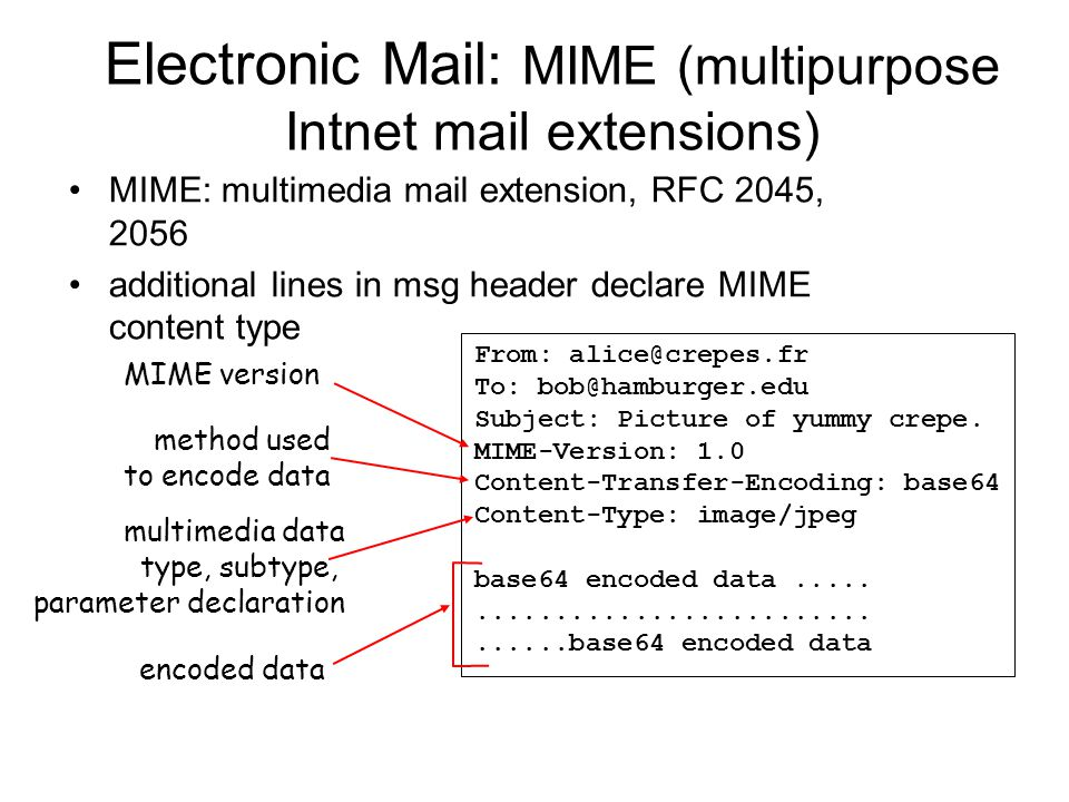 Electronic Mail: MIME (multipurpose Intnet mail extensions)‏ MIME: multimedia mail extension, RFC 2045, 2056 additional lines in msg header declare MIME content type From: To: Subject: Picture of yummy crepe.