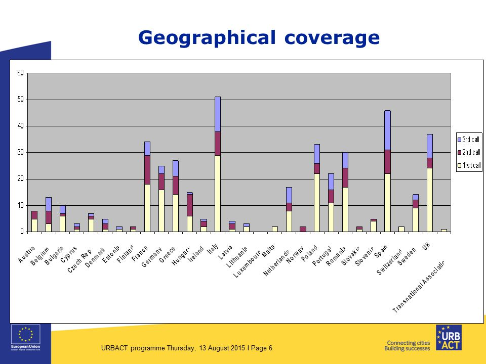 Geographical coverage URBACT programme Thursday, 13 August 2015 I Page 6