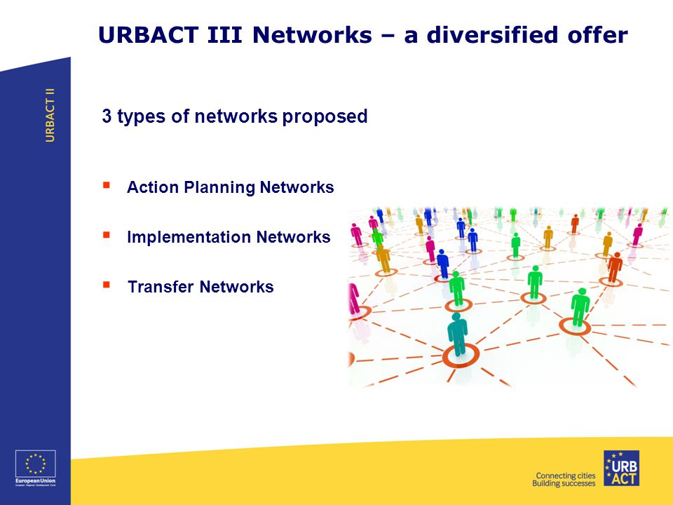 URBACT III Networks – a diversified offer 3 types of networks proposed  Action Planning Networks  Implementation Networks  Transfer Networks